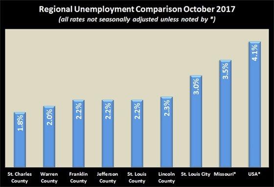 Regional Unemployment Comparison Chart October 2017
